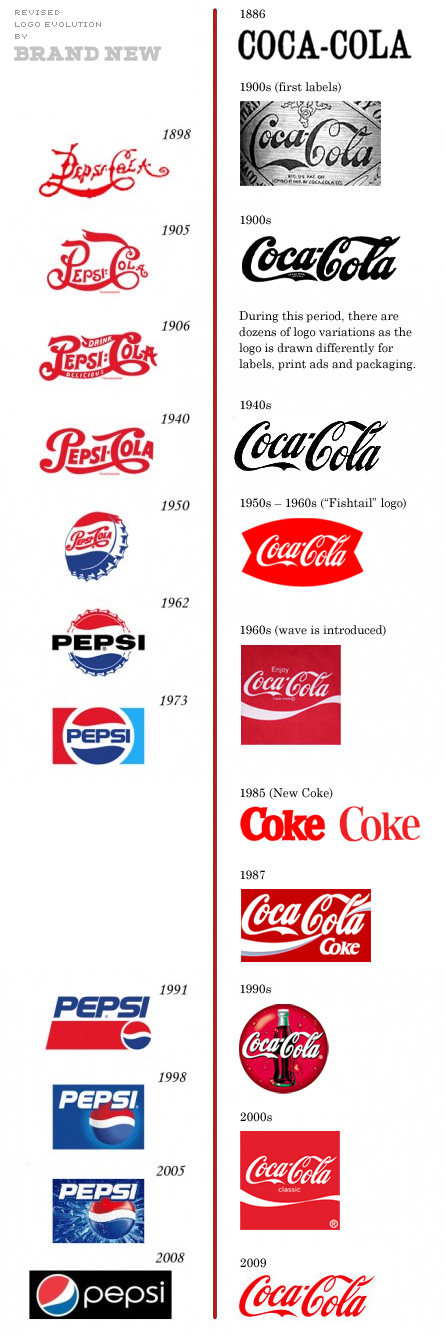Coke vs. pepsi revised