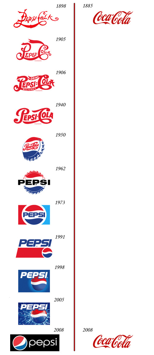 Pepsi Logo vs. Coke Logo